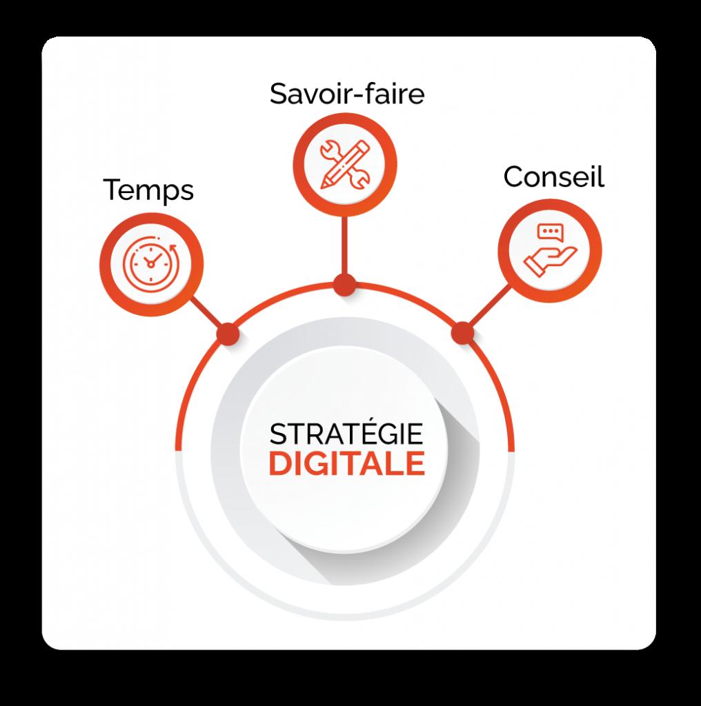 infographie stratégie digitale
